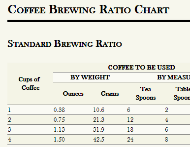 How to make the best coffee - Coffee Brewing Ratio Chart