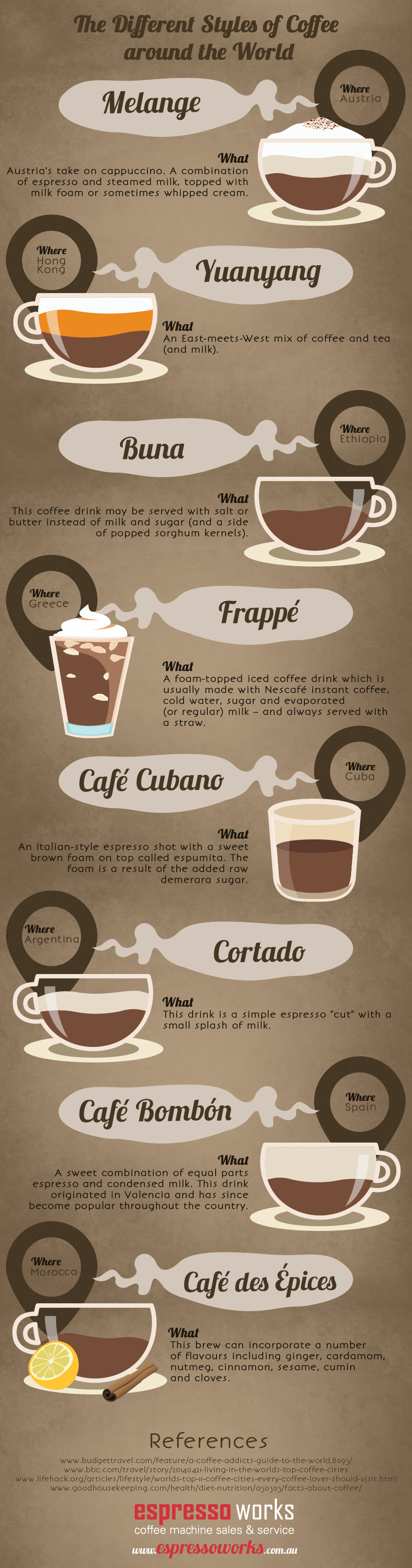 Infographic showing coffee styles around the world