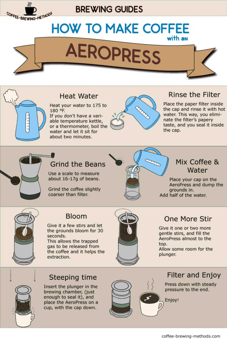 AeroPress Coffee Brewing Infographic