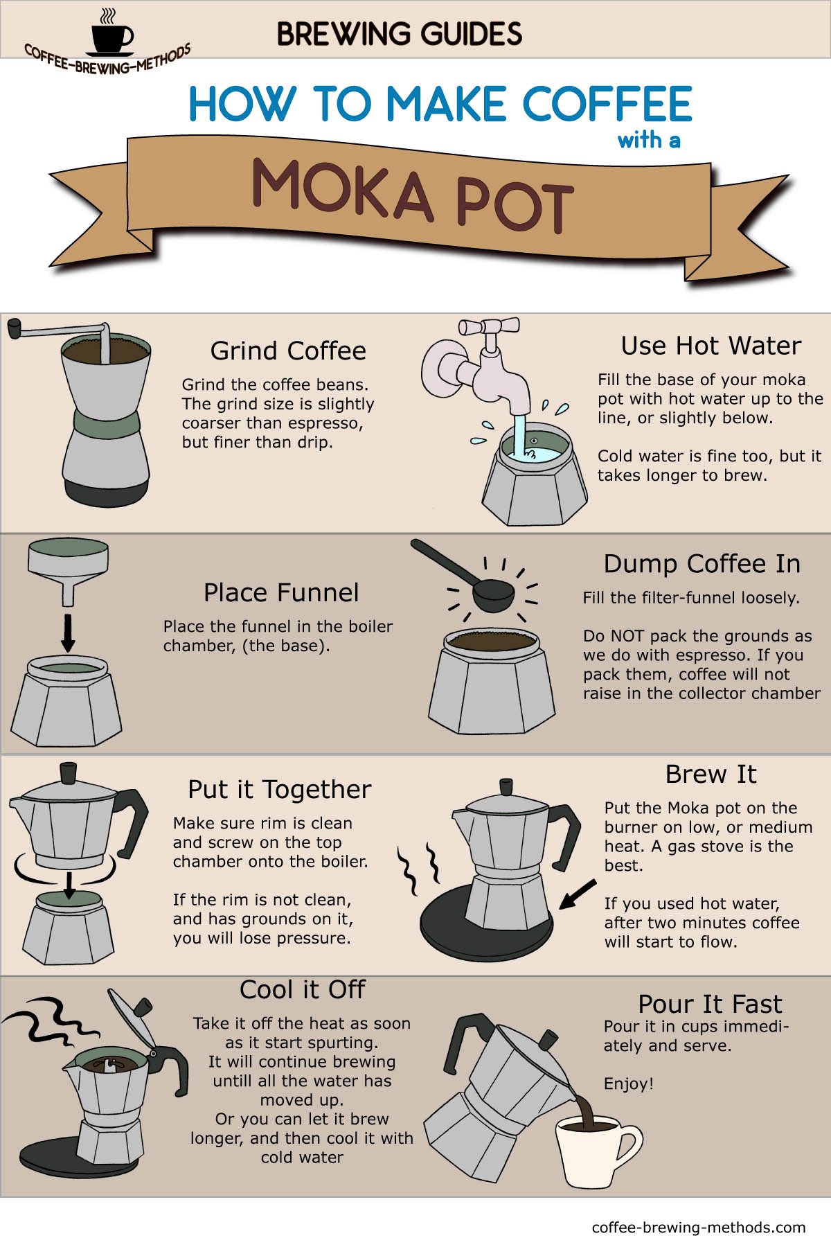 Moka Pot Coffee Brewing Infographic