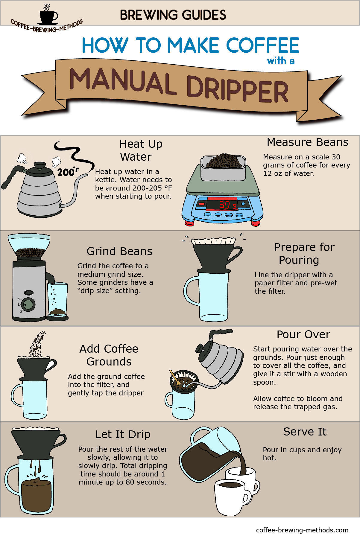 Manual Drip Infographic